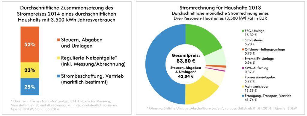 Immobilienmakler Frankfurt CO₂ sparen Statistik2