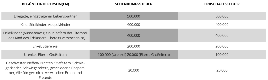 Immobilienmakler Frankfurt Freibeträge Tabelle