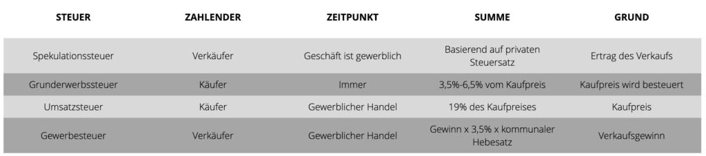 Immobilienmakler Frankfurt Spekulationssteuer