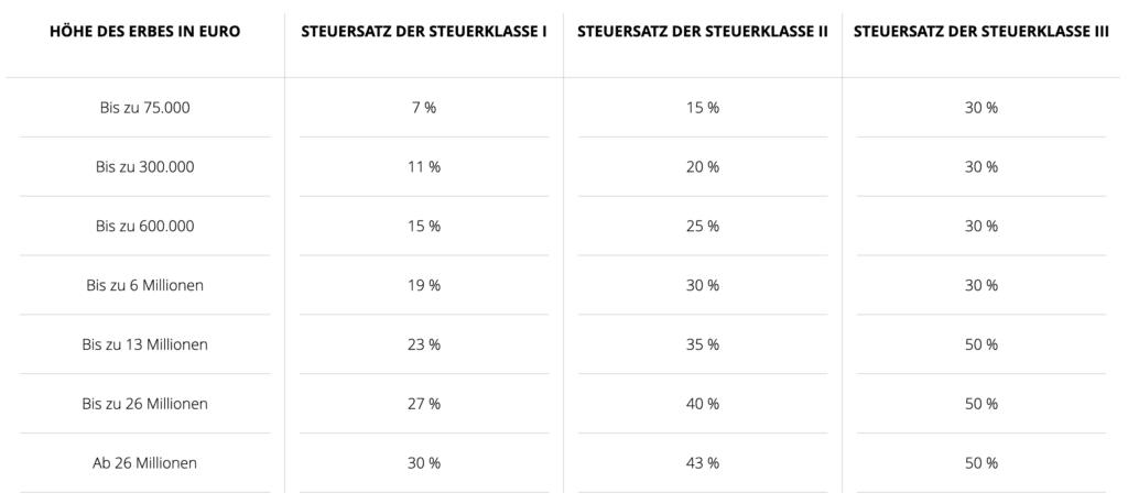 Immobilienmakler Frankfurt Steuersätze Schenkungen